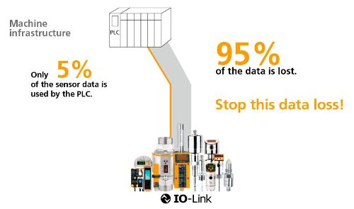 Only 5% of the sensor data is used by the PLC. 95% of the data is lost. Stop this data loss!