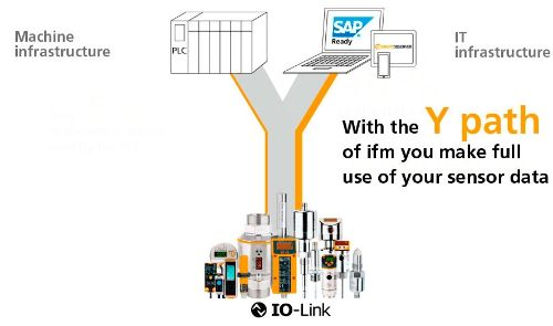 With the Y path of ifm you make full use of your sensor data