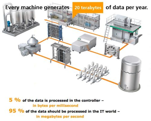Every machine generates 20 terabytes of data per year.