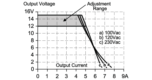 dn1023 - switched-mode power supply 12 v dc