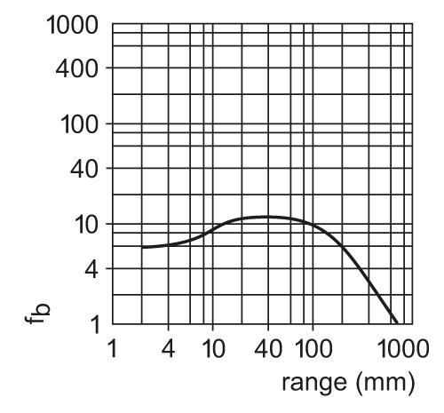 1 x IFM Reflexlichttaster OI5003; OIT-FPKG