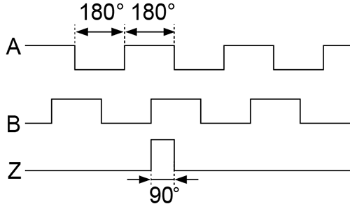 RV3100 - Inkrementaler Drehgeber mit Vollwelle - ifm electronic