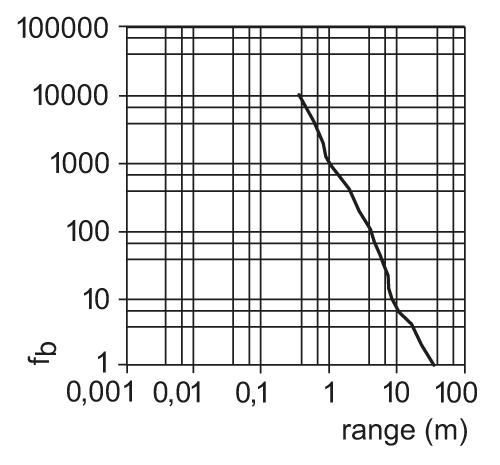 oge500 - through-beam sensor receiver