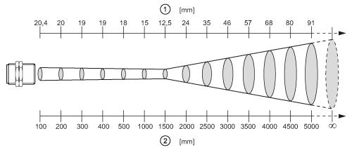 E35060 Measuring Head For Infrared Temperature Sensors