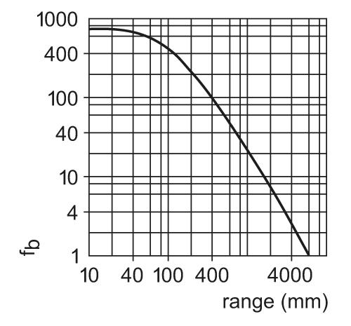 of5022 - through-beam sensor receiver